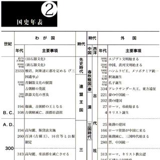 年表(韓国の中学校歴史教科書)