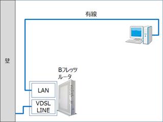 RV-230SEとPCの有線接続