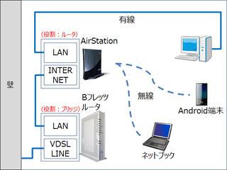 RV-230SE(Bフレッツ)と無線LANと有線LANの併用