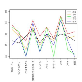 キングオブコントの得点のグラフ(横軸はグループ名)