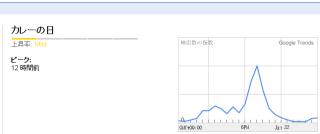 Googleトレンド「カレーの日」