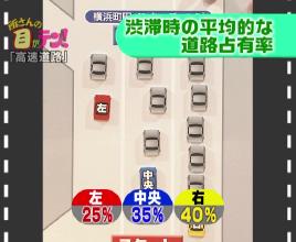 渋滞時の道路占有率