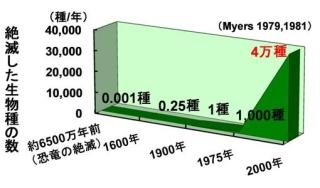 絶滅した生物種の数(ノーマン・マイヤーズ)