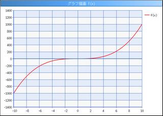 「xの3乗」のグラフが描画される