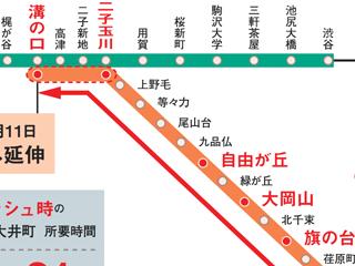 東急大井町線が溝の口駅まで延伸