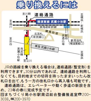 武蔵小杉駅周辺の地図(市政だよりかわさき平成22年2月1日号より)
