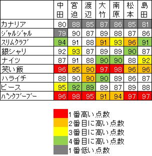 M1グランプリ2010得点表