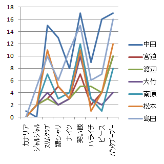 M1グランプリ2010得点グラフ(芸人を系列に)