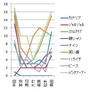 M1グランプリ2010得点グラフ(審査員を系列に)