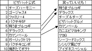 ピザランキング比較(公式vs笑っていいとも)