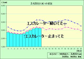電力消費グラフとエスカレーターの稼動状況
