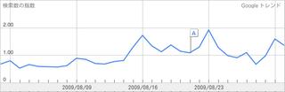 読書感想文の検索ボリュームの推移2009年8月