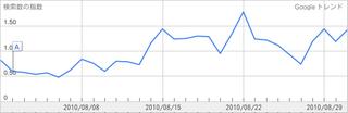 読書感想文の検索ボリュームの推移2010年8月