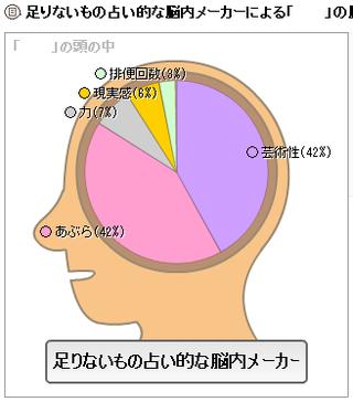 成分解析の足りないもの占いの脳内風表示