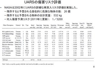 「NASA 上層大気調査衛星(UARS)の再突入及びリスク評価」より抜粋1