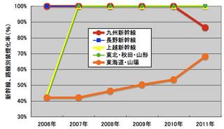 新幹線禁煙化率