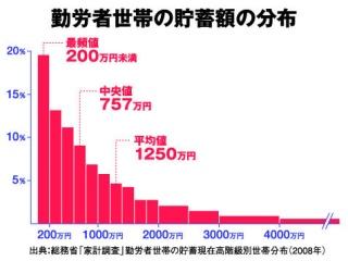 日本の貯蓄額のヒストグラム