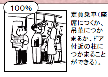 国交省が定める混雑率の基準(100%)