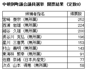 中頓別町議会議員選挙の開票結果